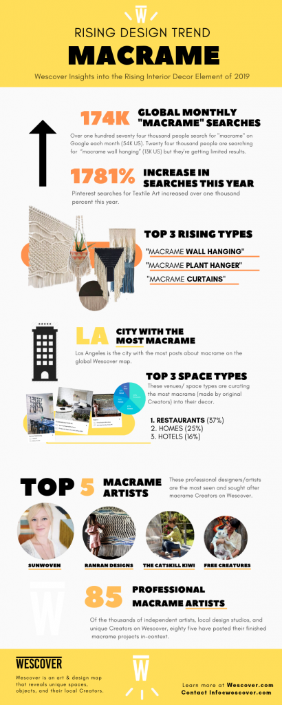 Macrame Wall Hangings Infographic